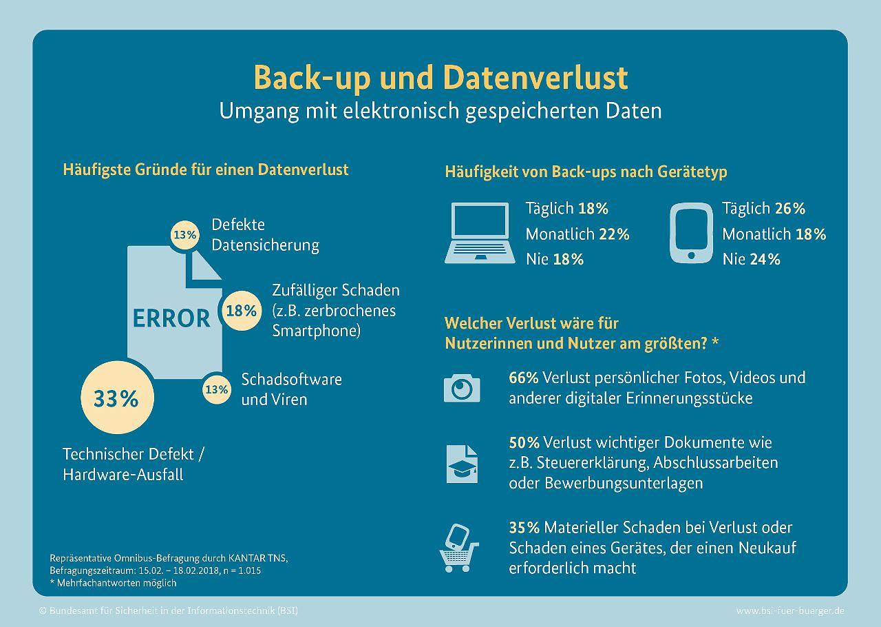 bilder1.n-tv.de/img/incoming/crop20357432/6206578215-cImg_16_9-w282/BSI-Umfrage-Back-up-26032018.jpg