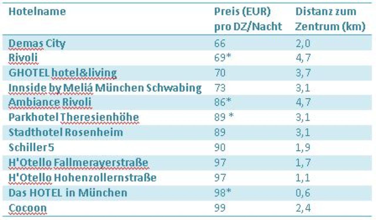Design hotels f r unter 100 euro schlafen n for Schreibtisch unter 100 euro