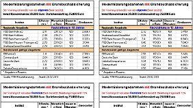 Bankdarlehen mit Grundbuchabsicherung.