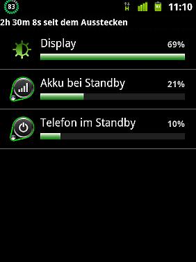 Der Batterie-Check zeigt: Das Display verbraucht mit Abstand am meisten Strom.